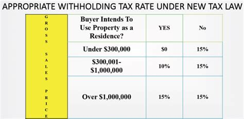section 1445 irs cal firpta withholding glen oaks escrow