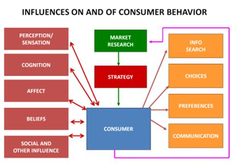 Consumer Behaviour introduction to marketing
