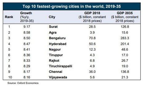 all of the top 10 fastest growing cities in the world are in india world economic forum