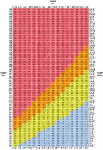 Calculate your bmi correctly rated according to age and sex