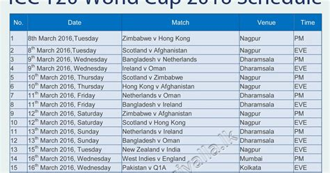 icc design effect sle size icc t20 world cup 2016 schedule time table fixtures