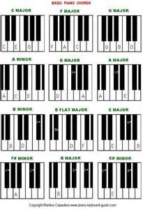 learn piano a complete guide from beginner to pro book 3 volume 3 books f beginner piano worksheet basic piano chords easy