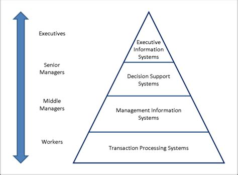 Mba From Middle Tier Vs Top Tier by Management Levels And Types Boundless Management