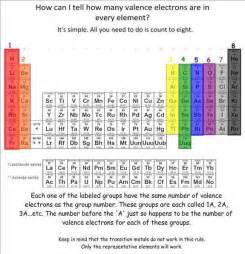 periodic table with valence electrons new calendar