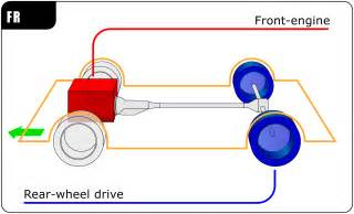 front engine rear wheel drive layout wikiwand