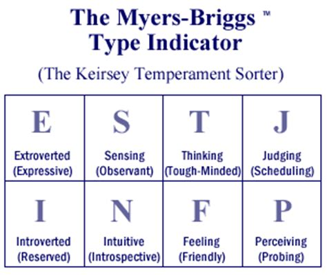 Myers Briggs Letter Meanings plus1press myers briggs type indicator