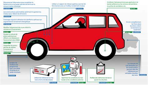 Voiture Essence Faible Consommation 4744 by Consommation De Carburant Les Constructeurs Automobiles