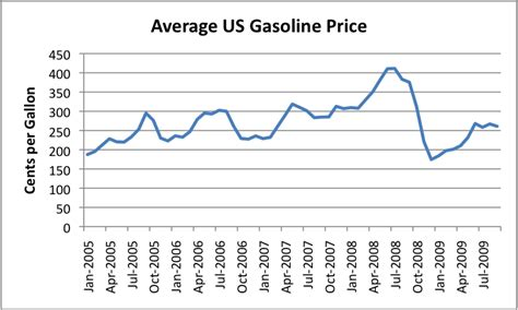 average gas price what peaked at the same time as oil lots of things