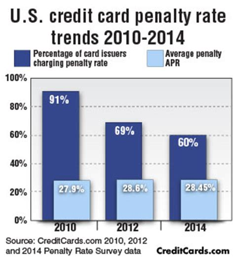 Sle Credit Card Rate 2014 Creditcards Penalty Rate Survey