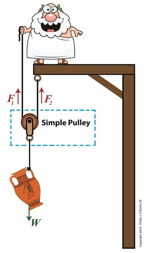 free diagram of a pulley using a free diagram to understand simple pulleys