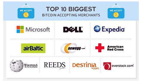 Bitcoin Merchant Account 1 by Indian Companies Accepting Bitcoins Satoshi Bitcoin