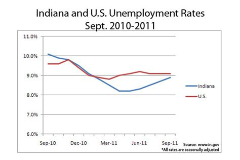 Unemployment Insurance Extension 2015 Indiana | unemployment weekly claim unemployment weekly claim michigan