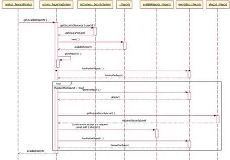 uml how to represent a call being made in a loop in a