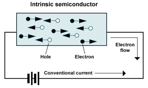opinions on intrinsic semiconductor