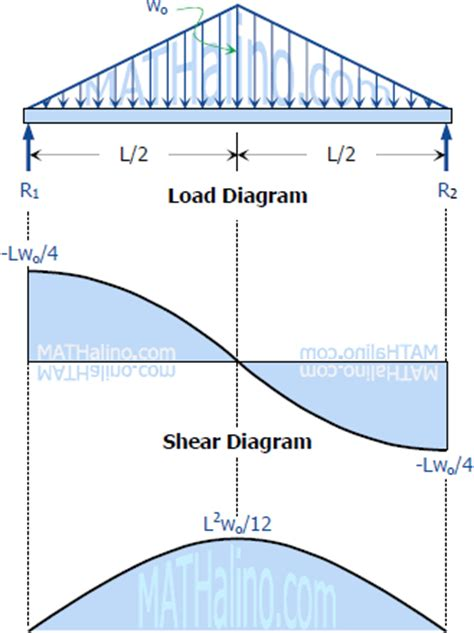 shear diagrams solution to problem 417 shear and moment diagrams