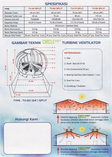 jual turbin ventilasi circlevent harga murah jakarta oleh sinar murni