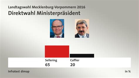 Usa Wahlen 2016 Mobil Tagesschau - landtagswahl mecklenburg vorpommern 2016