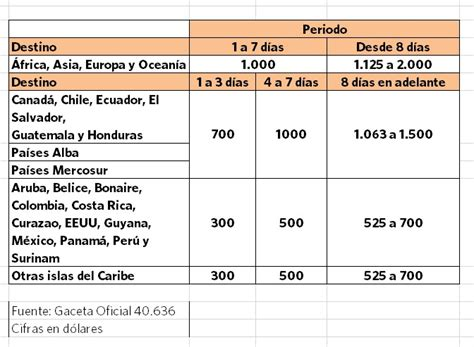 cupo anual de dlares o euros para viajar a europa asignaci 243 n de cupos viajeros seg 250 n destino 2016 actualizado