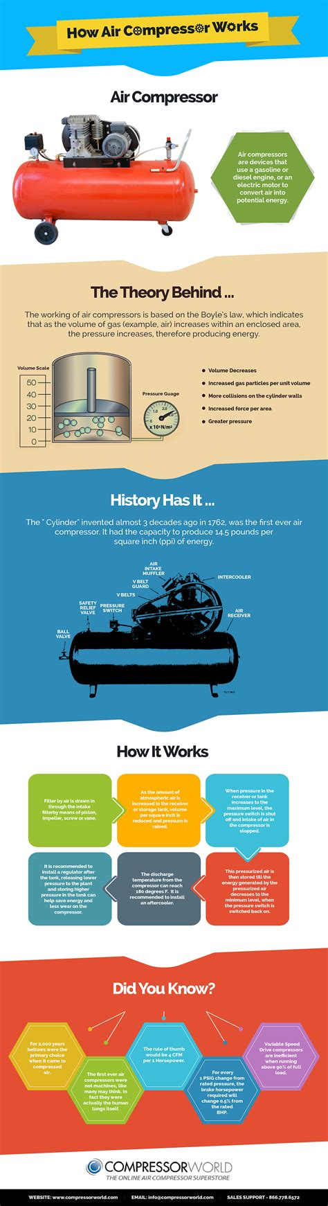 air compressors and how they work compressor world