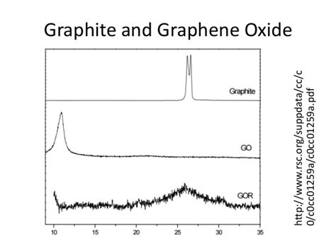 xrd pattern graphene oxide spectroscopy xrd