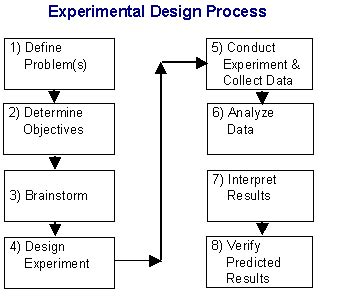 experimental design program design of experiments doe tutorial
