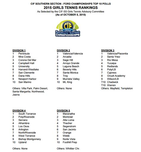 cif central section football rankings latest cif ss girls tennis rankings san bernardino prep