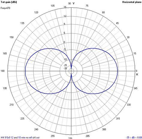 pattern making reception diy antennas m4 m8 computer models