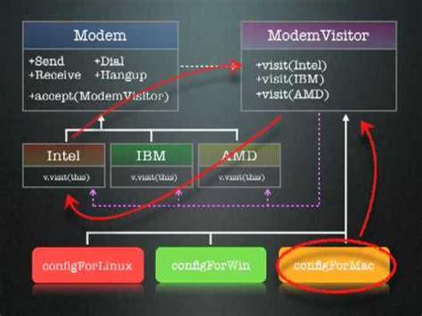 visitor pattern default поведенческие шаблоны visitor курс шаблоны проектир