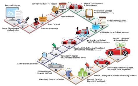 Our Services   Fix Auto Chicago