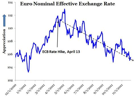 ecb no rate changes macro musings blog the fateful decision to tighten ecb
