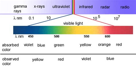 what do the different colors of visible light represent 가시광선 visible light 이란 네이버 블로그
