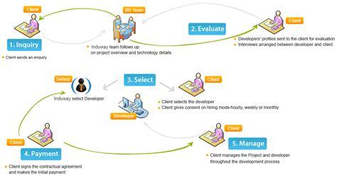 application design steps app development seoskylimit