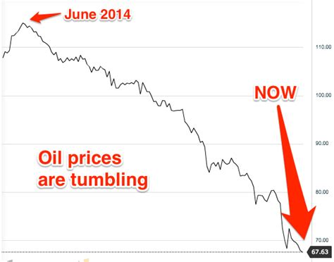 oil prices new low oil crashed to a 5 year low overnight business insider
