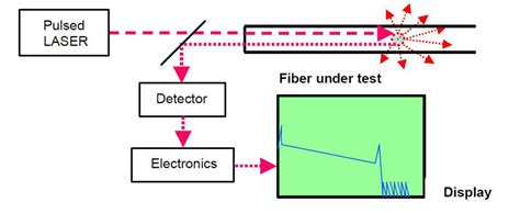 otdr block diagram and working otdr block diagram and working the wiring diagram