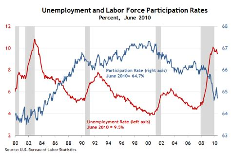 unemployment fha don t bet on a 2010 economic recovery 10 stunning charts