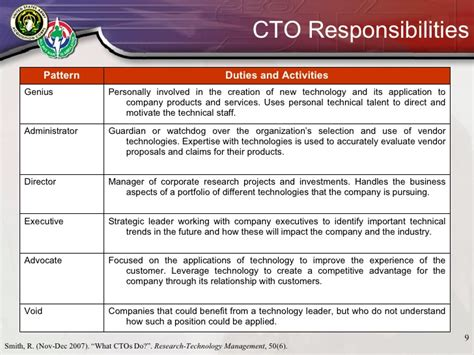 doc 728942 cto job description chief technology