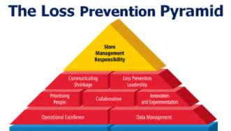 Loss Prevention Responsibilities by The Loss Prevention Pyramid Linkedin