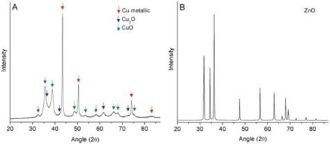 xrd pattern of copper oxide nanoparticles x ray diffraction patterns for copper a and zinc oxid