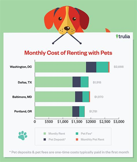monthly cost of food america s most paw some rental markets for pet owners