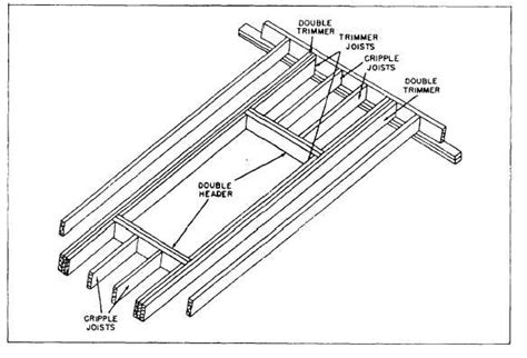 how to frame a floor framing around floor openings