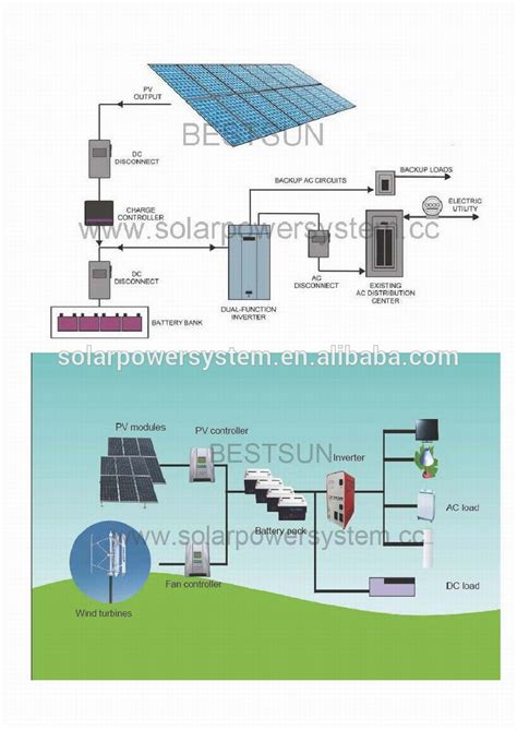 free access best 2kw solar power system george mayda