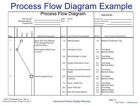 ppap process flow diagram process flow diagram ppap blueraritan info