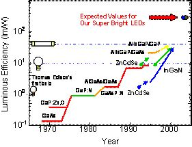light emitting diode history light emitting diode history 28 images note on posted slides these are the slides that i