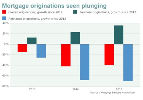 Mba Mortgage Origination Data by Quot Knowledge Is Free Quot Refinancing Drop Seen Plunging