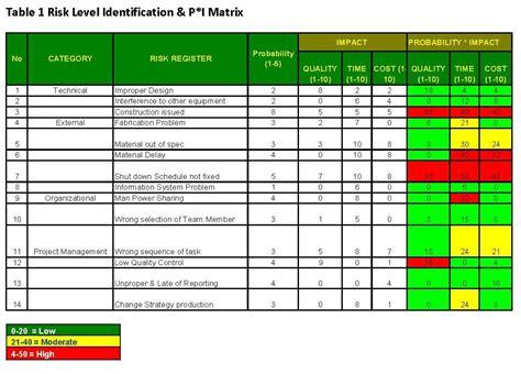 project risk matrix template mahakam2012 aace certification candidates