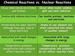 Can Atoms Lose Protons Unit 1 3 Nuclear Chemistry Ppt