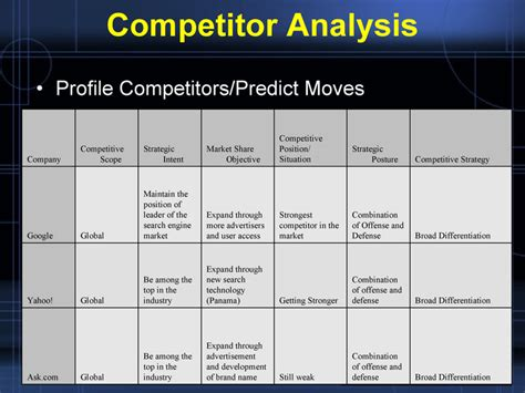 sle competitor analysis report 28 competitive analysis chart template competitive 28