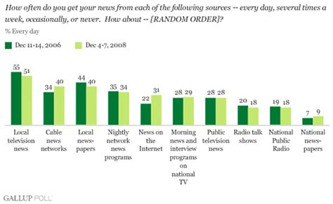 radio remains the main source of daily news in nigeria cable internet news sources growing in popularity
