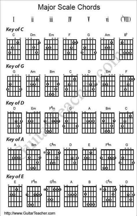 Irreplaceable Guitar Chords