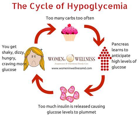 Does Detoxing Raise Your Blood Sugar Levels by Low Blood Sugar Lbs Reactive Hypoglycemia Rh Symptoms